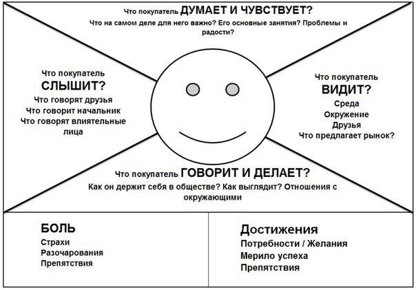 karta_empatii