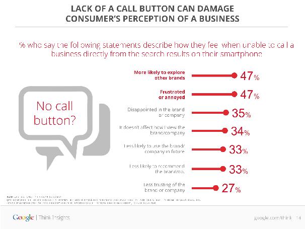 1_No-Call-Button