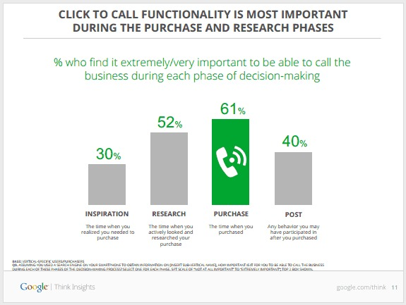 2_When-is-the-ability-to-call-most-important