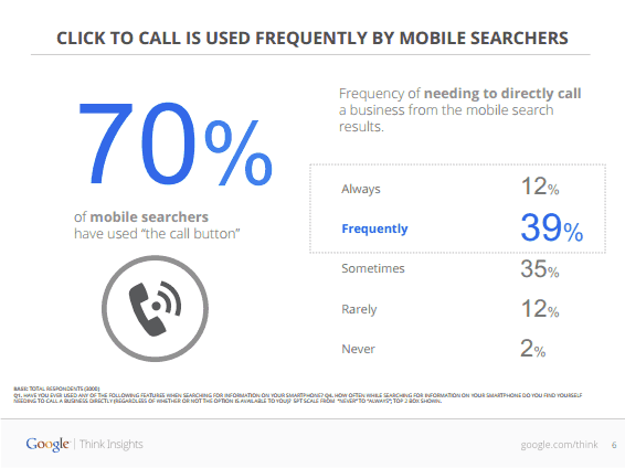 3_More-than-half-use-mobile-search
