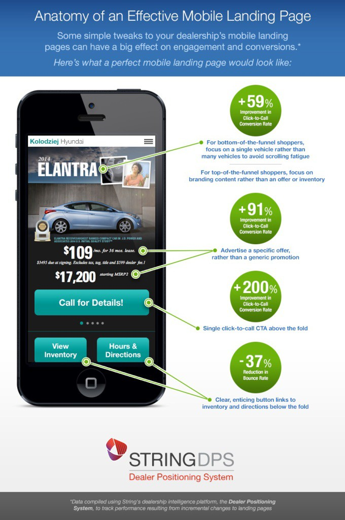 5_Anatomy-of-an-Effective-Landing-Page-Infographic-680x1024