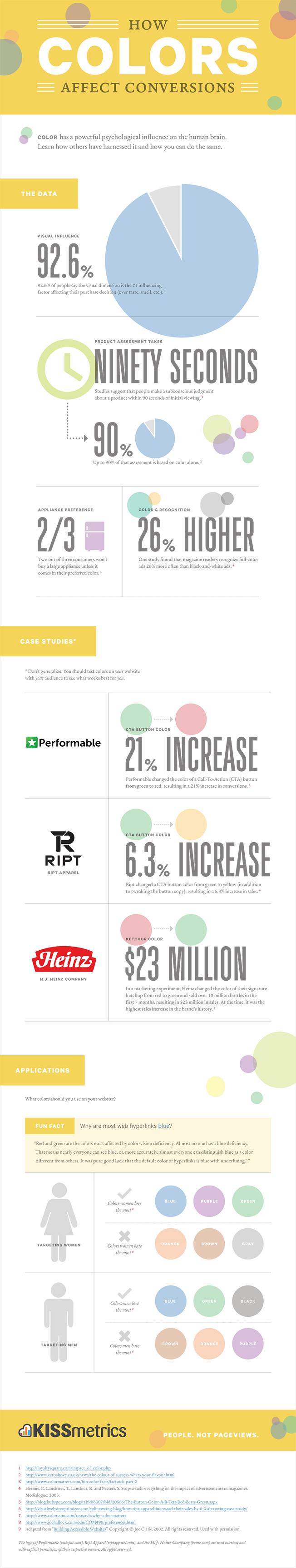 how-colors-affect-conversion-rates-sm